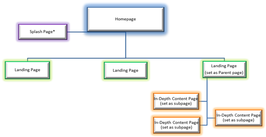 7 Site Hierarchy Best Practices User Flow Red Multisite